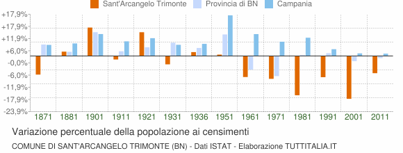 Grafico variazione percentuale della popolazione Comune di Sant'Arcangelo Trimonte (BN)