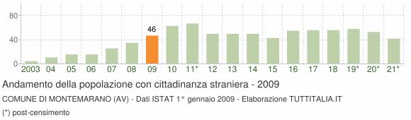 Grafico andamento popolazione stranieri Comune di Montemarano (AV)