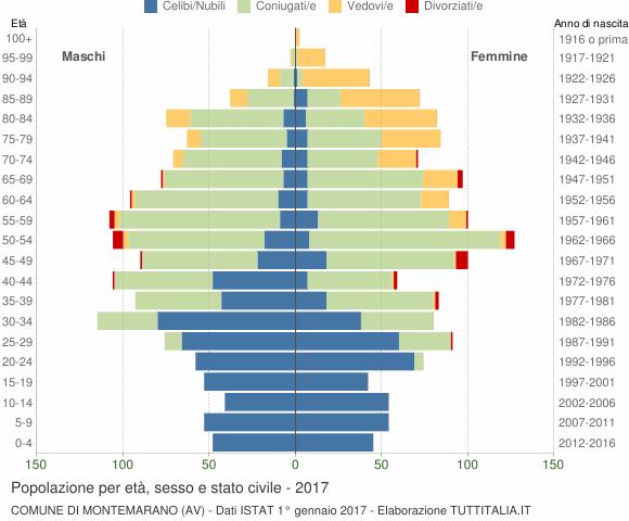 Grafico Popolazione per età, sesso e stato civile Comune di Montemarano (AV)