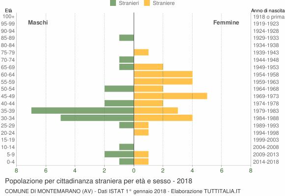 Grafico cittadini stranieri - Montemarano 2018