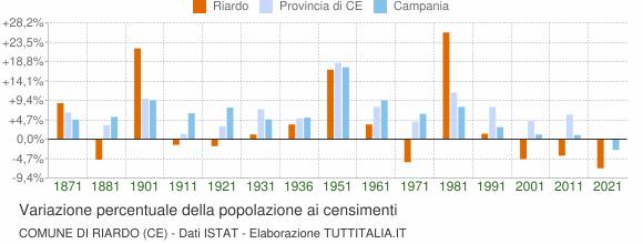 Grafico variazione percentuale della popolazione Comune di Riardo (CE)