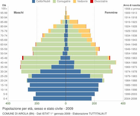 Grafico Popolazione per età, sesso e stato civile Comune di Airola (BN)