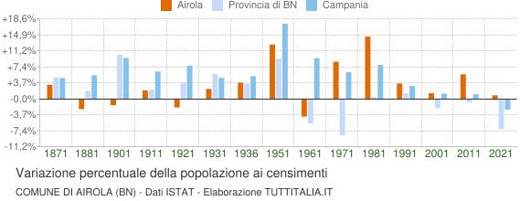 Grafico variazione percentuale della popolazione Comune di Airola (BN)