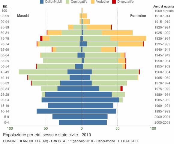 Grafico Popolazione per età, sesso e stato civile Comune di Andretta (AV)