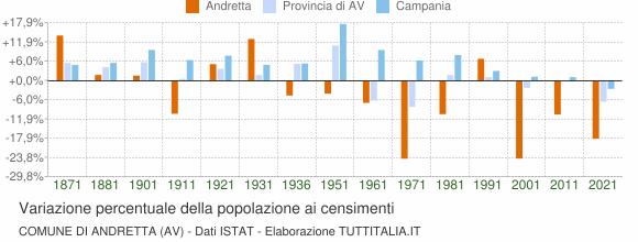 Grafico variazione percentuale della popolazione Comune di Andretta (AV)