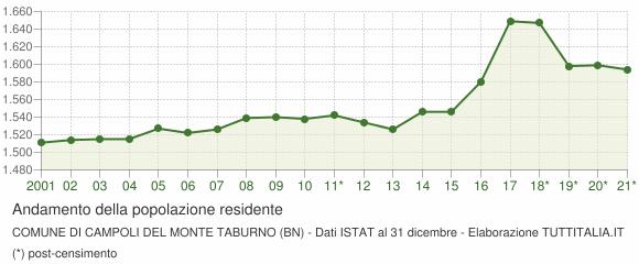 Andamento popolazione Comune di Campoli del Monte Taburno (BN)