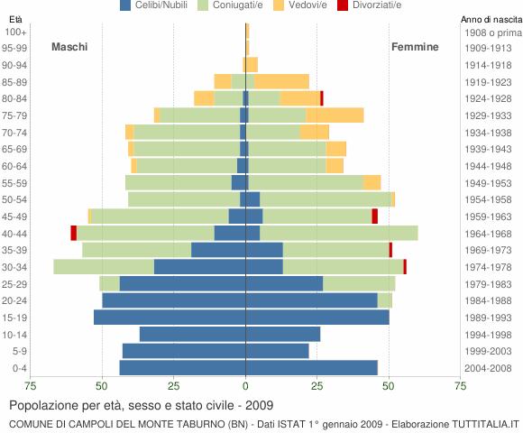 Grafico Popolazione per età, sesso e stato civile Comune di Campoli del Monte Taburno (BN)