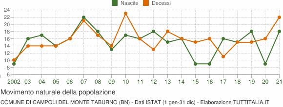Grafico movimento naturale della popolazione Comune di Campoli del Monte Taburno (BN)
