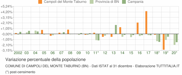 Variazione percentuale della popolazione Comune di Campoli del Monte Taburno (BN)