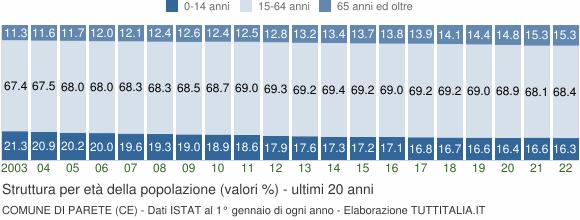 Grafico struttura della popolazione Comune di Parete (CE)