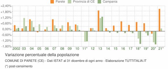 Variazione percentuale della popolazione Comune di Parete (CE)