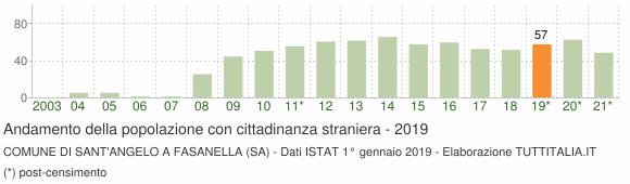 Grafico andamento popolazione stranieri Comune di Sant'Angelo a Fasanella (SA)