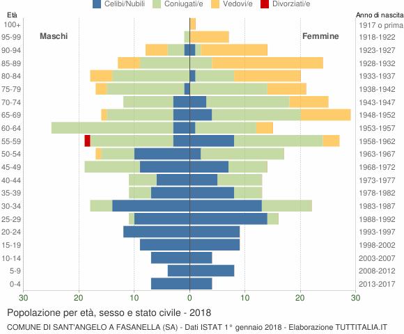 Grafico Popolazione per età, sesso e stato civile Comune di Sant'Angelo a Fasanella (SA)
