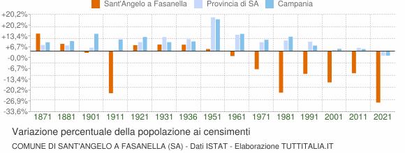 Grafico variazione percentuale della popolazione Comune di Sant'Angelo a Fasanella (SA)