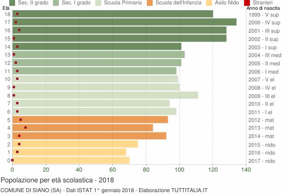 Grafico Popolazione in età scolastica - Siano 2018