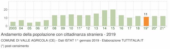 Grafico andamento popolazione stranieri Comune di Valle Agricola (CE)