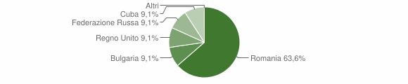 Grafico cittadinanza stranieri - Valle Agricola 2019
