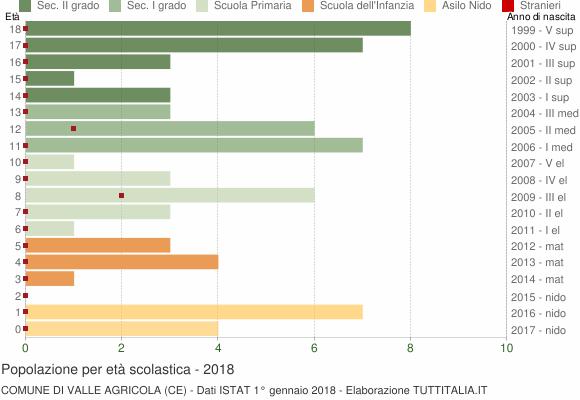 Grafico Popolazione in età scolastica - Valle Agricola 2018