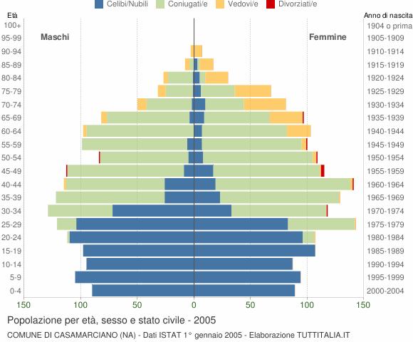 Grafico Popolazione per età, sesso e stato civile Comune di Casamarciano (NA)