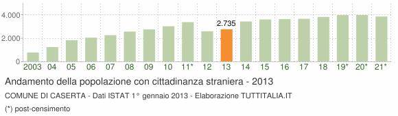 Grafico andamento popolazione stranieri Comune di Caserta