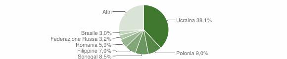 Grafico cittadinanza stranieri - Caserta 2015