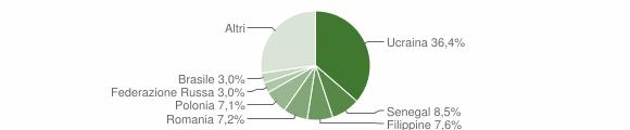 Grafico cittadinanza stranieri - Caserta 2018