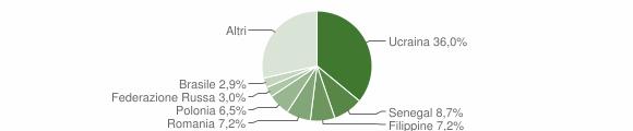 Grafico cittadinanza stranieri - Caserta 2019