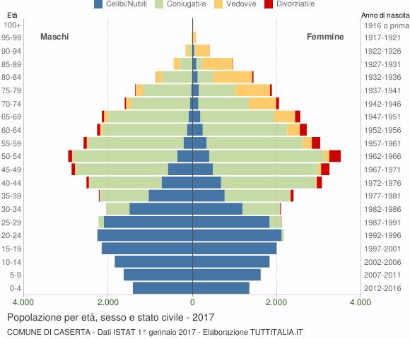 Grafico Popolazione per età, sesso e stato civile Comune di Caserta