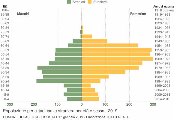 Grafico cittadini stranieri - Caserta 2019