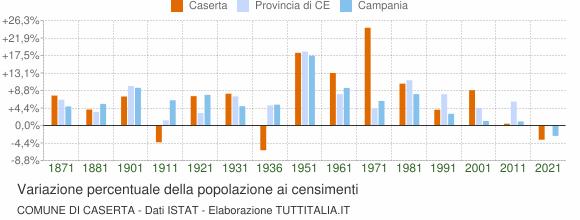 Grafico variazione percentuale della popolazione Comune di Caserta