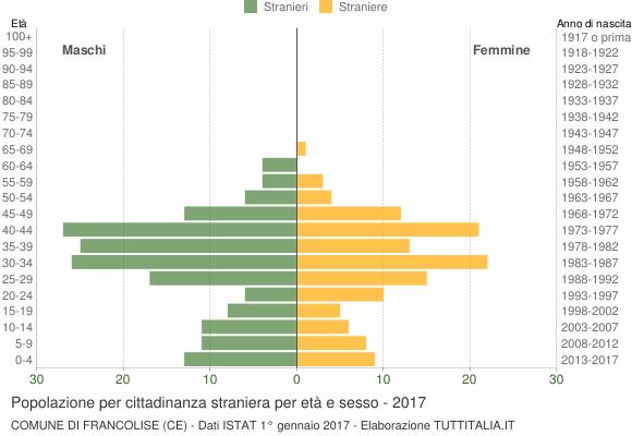 Grafico cittadini stranieri - Francolise 2017