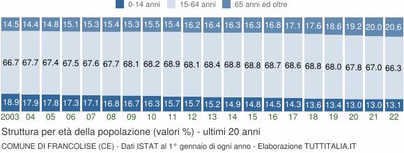 Grafico struttura della popolazione Comune di Francolise (CE)