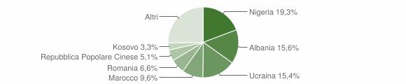 Grafico cittadinanza stranieri - Gricignano di Aversa 2014