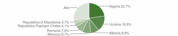 Grafico cittadinanza stranieri - Gricignano di Aversa 2016