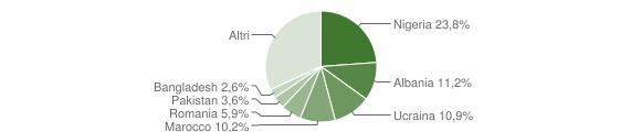 Grafico cittadinanza stranieri - Gricignano di Aversa 2019