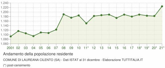 Andamento popolazione Comune di Laureana Cilento (SA)