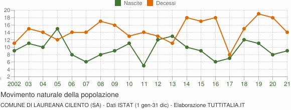 Grafico movimento naturale della popolazione Comune di Laureana Cilento (SA)