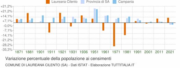 Grafico variazione percentuale della popolazione Comune di Laureana Cilento (SA)