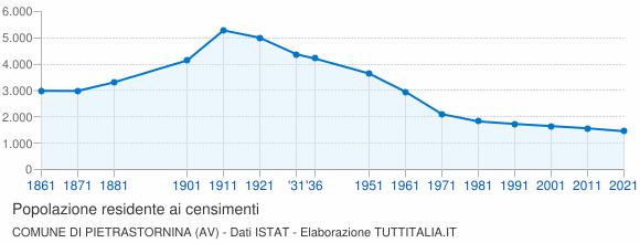 Grafico andamento storico popolazione Comune di Pietrastornina (AV)