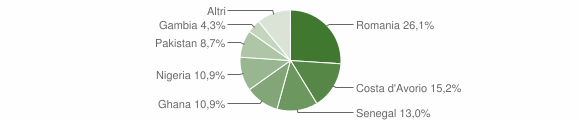 Grafico cittadinanza stranieri - Pietrastornina 2018