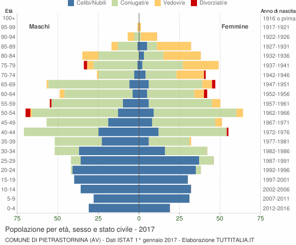 Grafico Popolazione per età, sesso e stato civile Comune di Pietrastornina (AV)