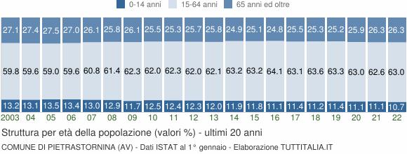 Grafico struttura della popolazione Comune di Pietrastornina (AV)
