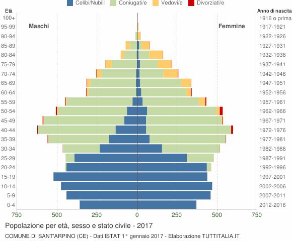 Grafico Popolazione per età, sesso e stato civile Comune di Sant'Arpino (CE)