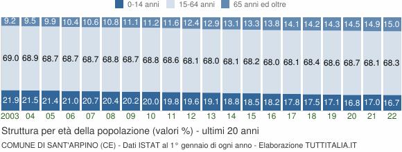 Grafico struttura della popolazione Comune di Sant'Arpino (CE)