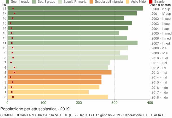Grafico Popolazione in età scolastica - Santa Maria Capua Vetere 2019