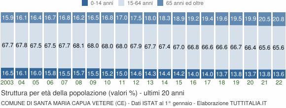 Grafico struttura della popolazione Comune di Santa Maria Capua Vetere (CE)