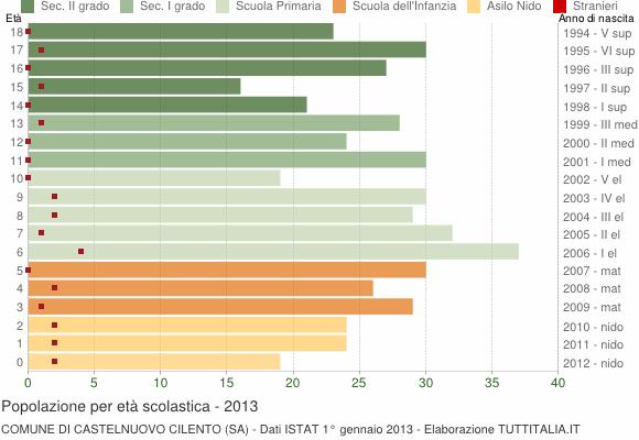 Grafico Popolazione in età scolastica - Castelnuovo Cilento 2013