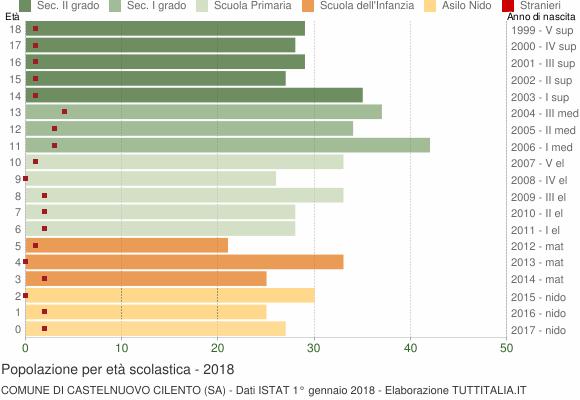 Grafico Popolazione in età scolastica - Castelnuovo Cilento 2018