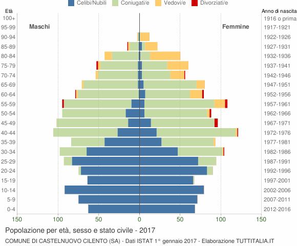 Grafico Popolazione per età, sesso e stato civile Comune di Castelnuovo Cilento (SA)
