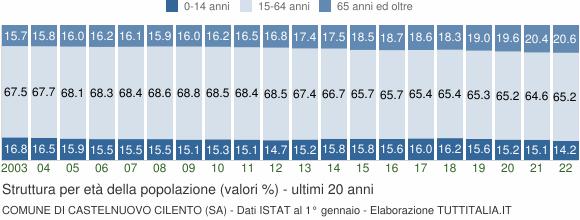 Grafico struttura della popolazione Comune di Castelnuovo Cilento (SA)